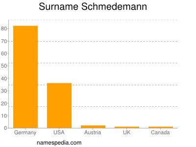 Surname Schmedemann