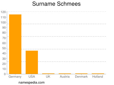 Surname Schmees