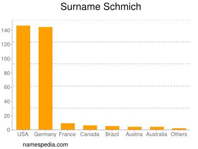 Surname Schmich