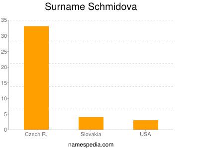 Surname Schmidova