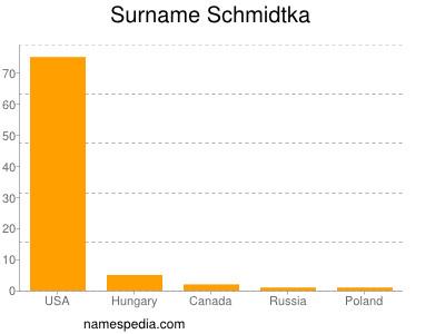 Familiennamen Schmidtka