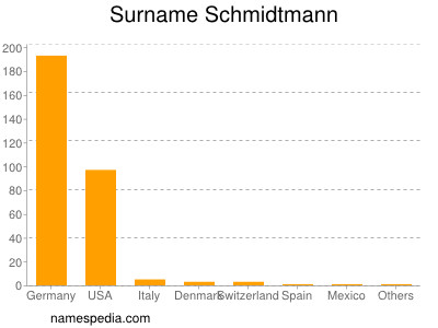 Surname Schmidtmann