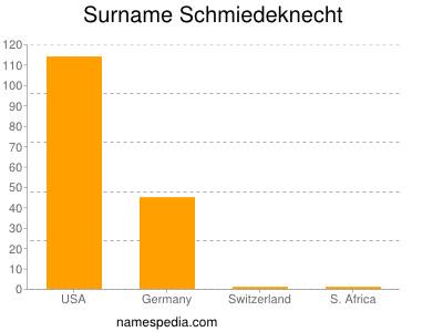 Surname Schmiedeknecht
