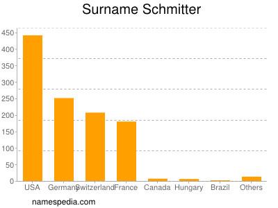 Surname Schmitter