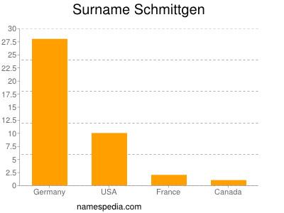 Surname Schmittgen
