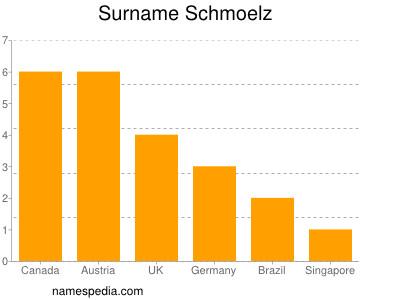 Surname Schmoelz
