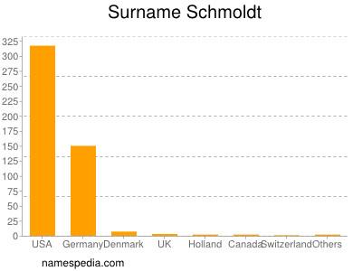 Surname Schmoldt