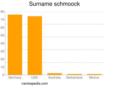 Surname Schmoock