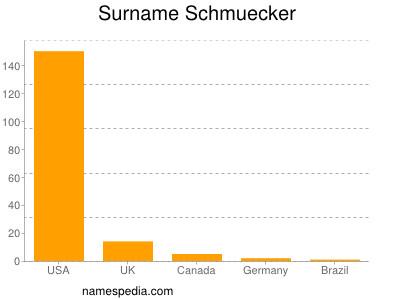 Surname Schmuecker