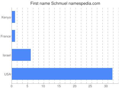 Given name Schmuel