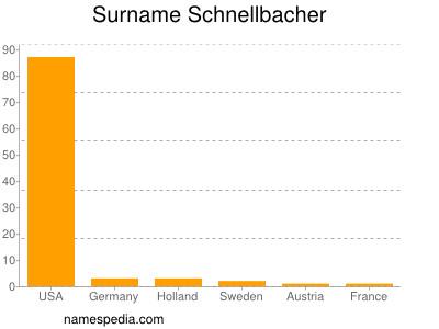 Surname Schnellbacher
