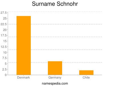 Surname Schnohr