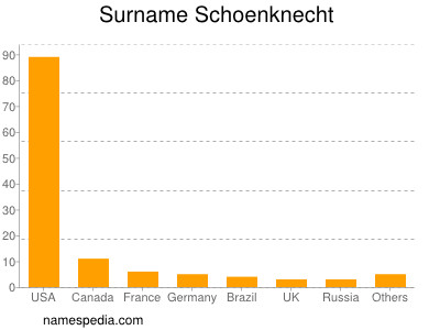 Surname Schoenknecht