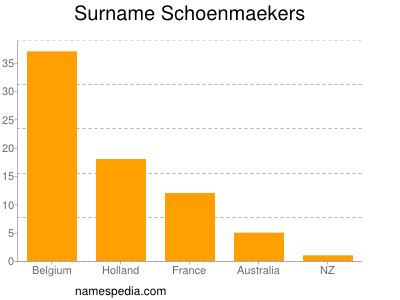 nom Schoenmaekers
