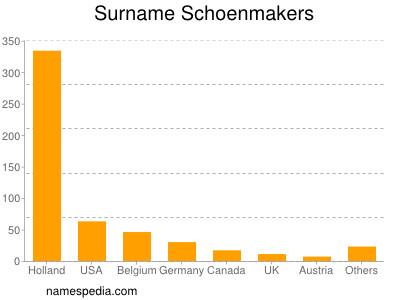 Surname Schoenmakers