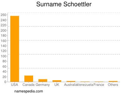 Surname Schoettler