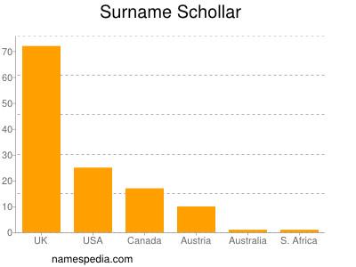 Surname Schollar