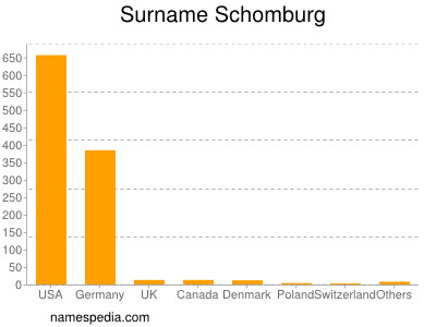 nom Schomburg