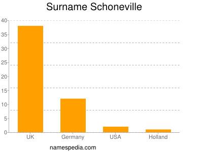 Surname Schoneville