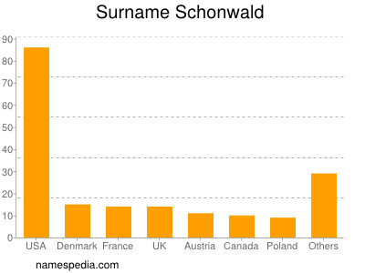 Surname Schonwald