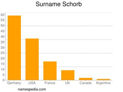 Surname Schorb