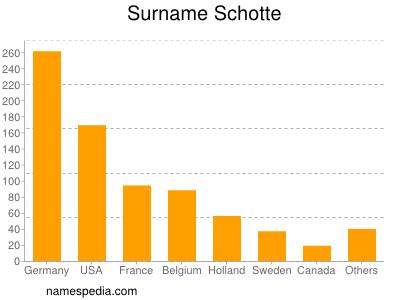 Surname Schotte