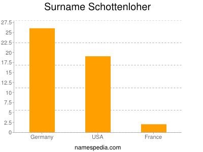 Surname Schottenloher