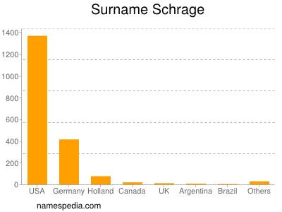 Surname Schrage