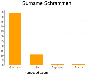 Surname Schrammen