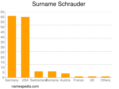 Surname Schrauder