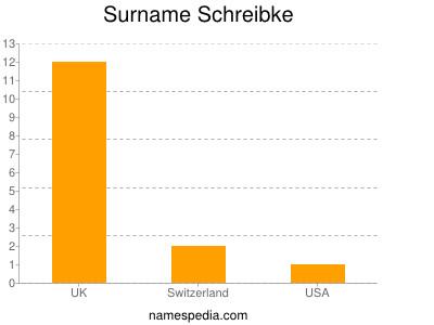 Familiennamen Schreibke