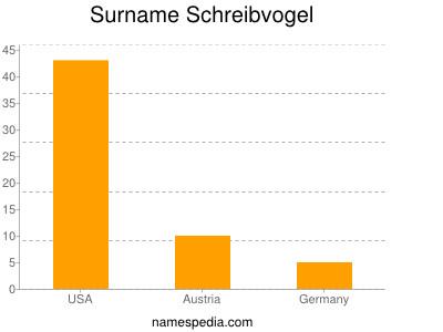 Surname Schreibvogel