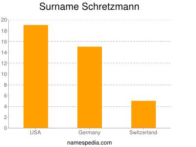 Surname Schretzmann