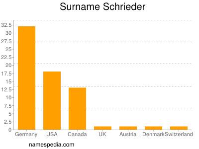 Surname Schrieder