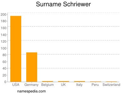 Familiennamen Schriewer