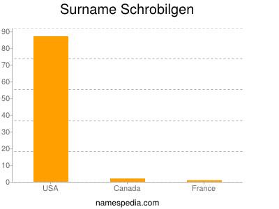 nom Schrobilgen