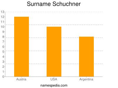 Familiennamen Schuchner