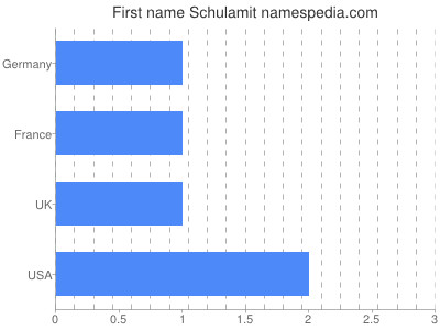 Given name Schulamit