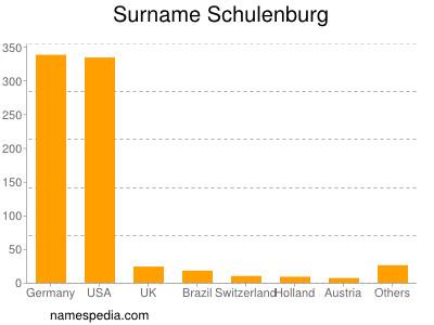 Surname Schulenburg