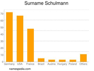 Surname Schulmann