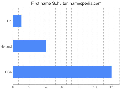 Given name Schulten