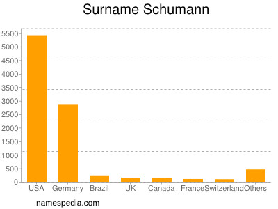 Familiennamen Schumann