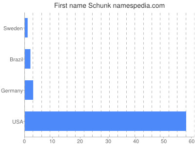 Given name Schunk