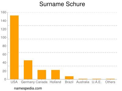 Surname Schure