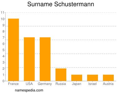 Surname Schustermann