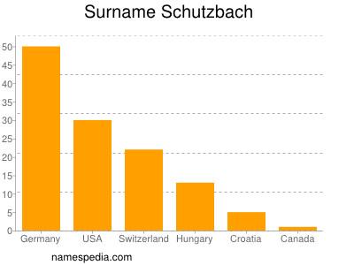 Surname Schutzbach
