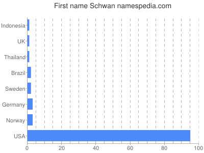 Given name Schwan