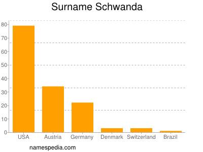 Familiennamen Schwanda