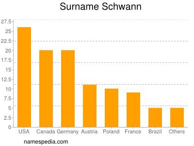 nom Schwann