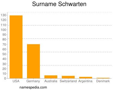 Surname Schwarten